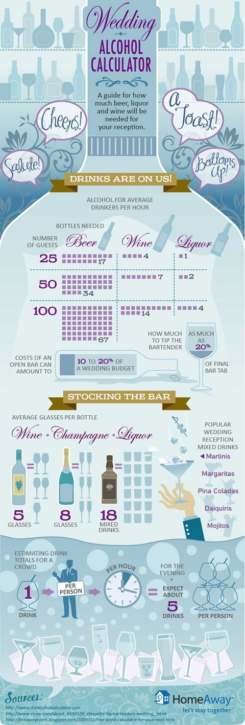 quantité d'alcool